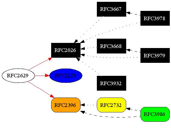 transforming rfc7749 formatted xml through xslt